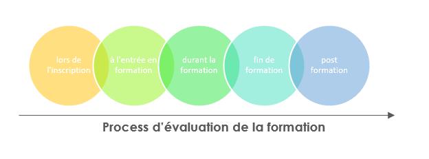 schéma process d'évaluation de la formation bulles de couleurs