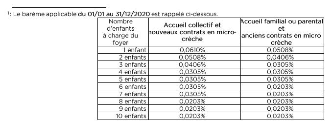 Barème 2020 accueil crèche